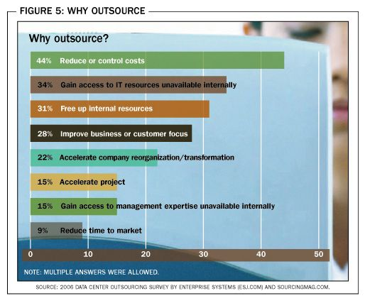 A Sourcingmag.comsurvey shows many of the reasons businesses choose to outsource
